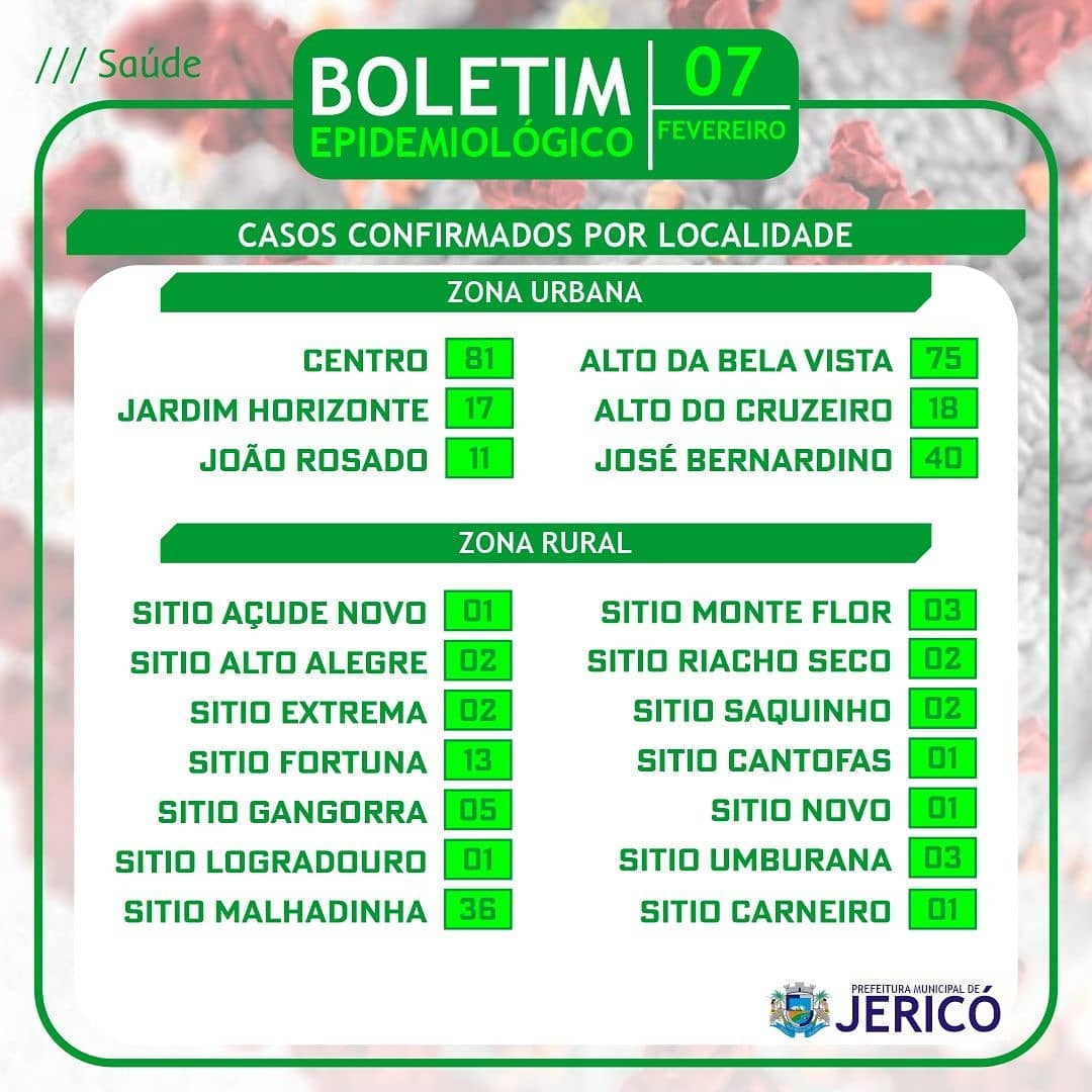 You are currently viewing Boletim localidade 07/02/2021