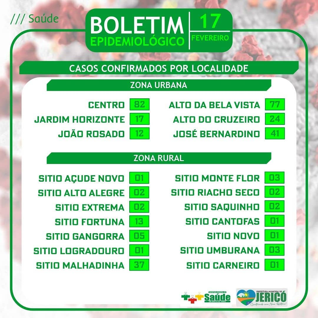 You are currently viewing Boletim localidade 17/02/2021