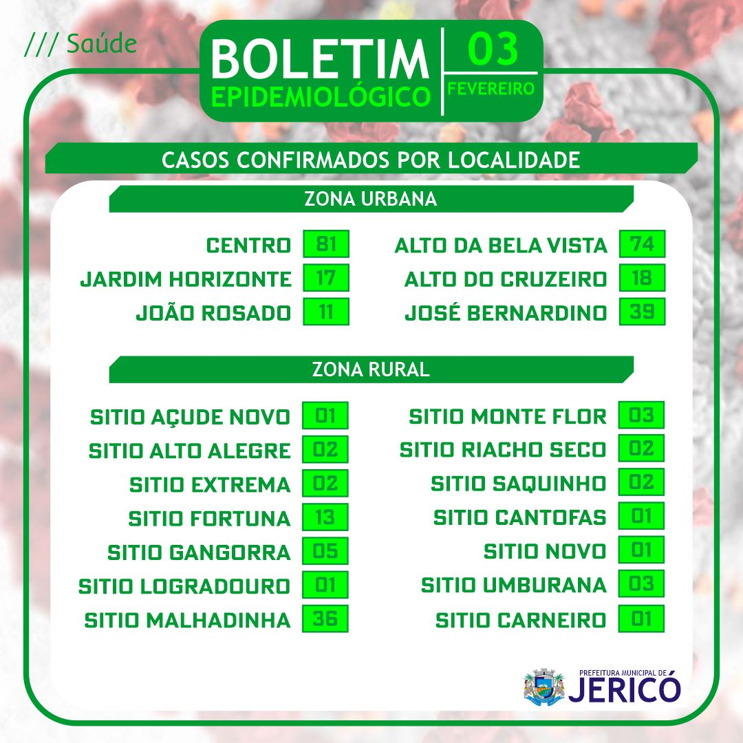 You are currently viewing Boletim localidade 03/02/2021