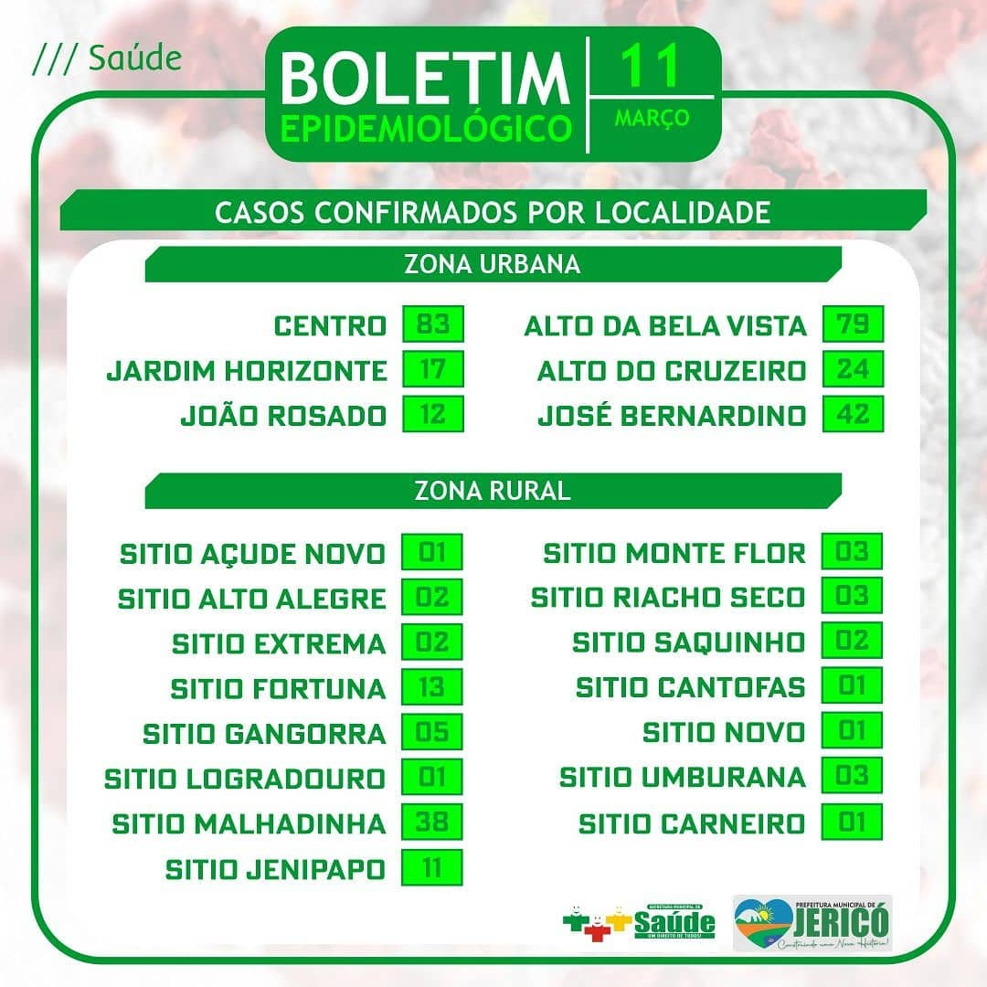 You are currently viewing Boletim localidade 11/03/2021