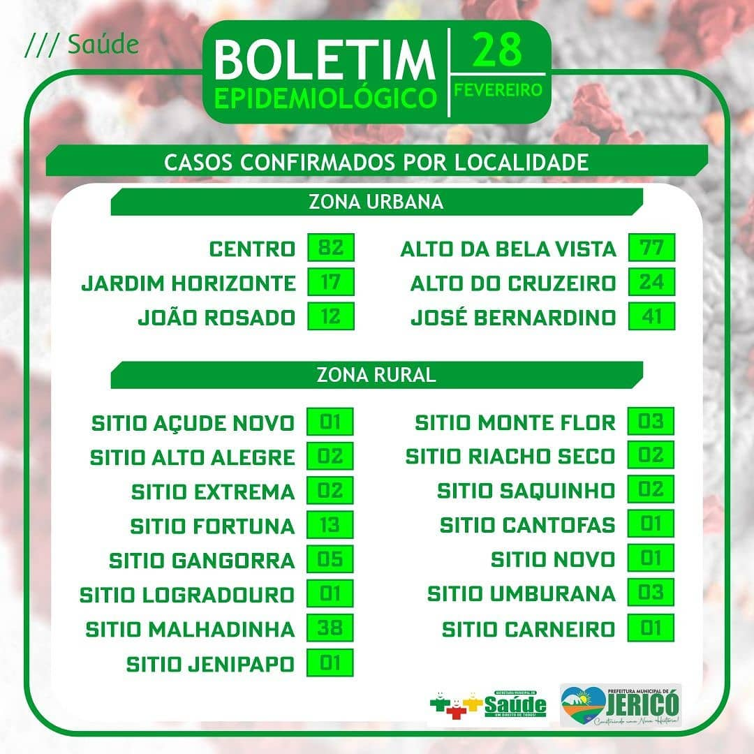 You are currently viewing Boletim localidade 28/02/2021