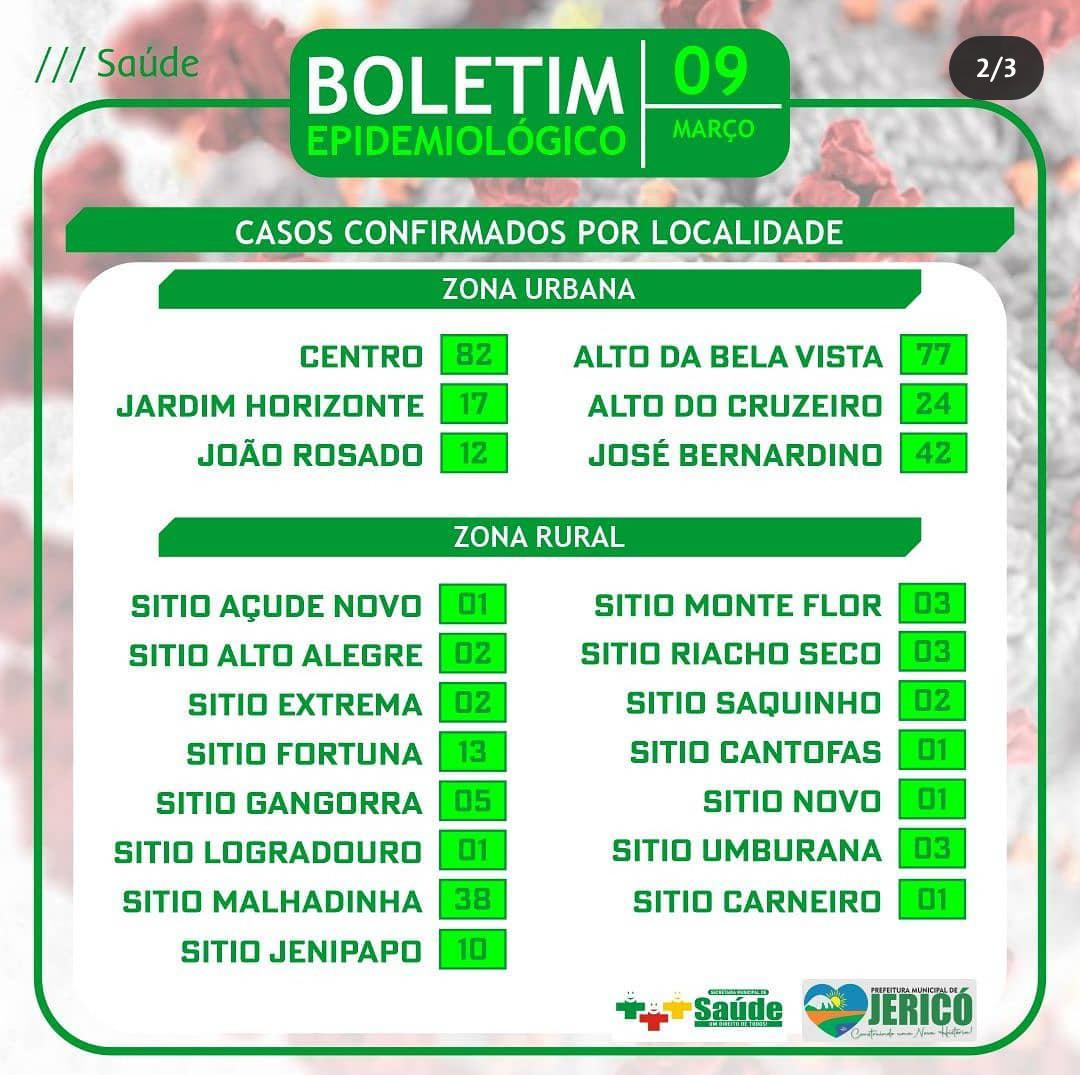 You are currently viewing Boletim localidade 09/03/2021
