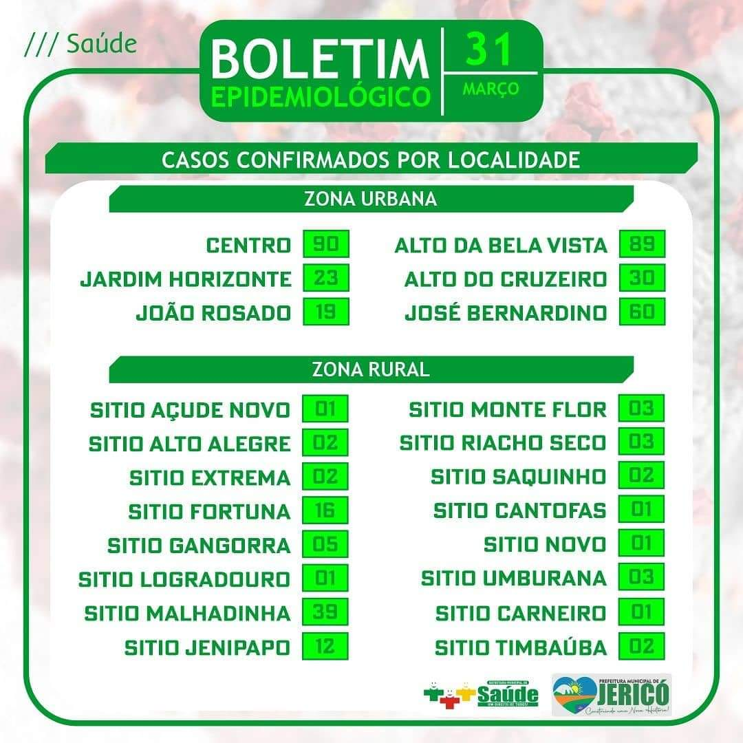 Read more about the article Boletim localidade 31/03/2021