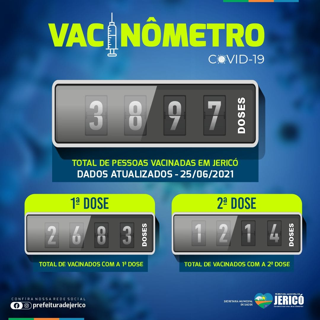 You are currently viewing Vacinômetro – Covid-19