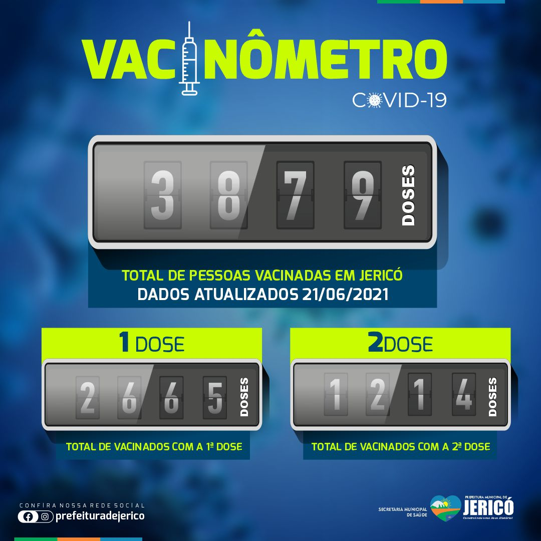 You are currently viewing Vacinometro Covid-19 – 21/06/2021