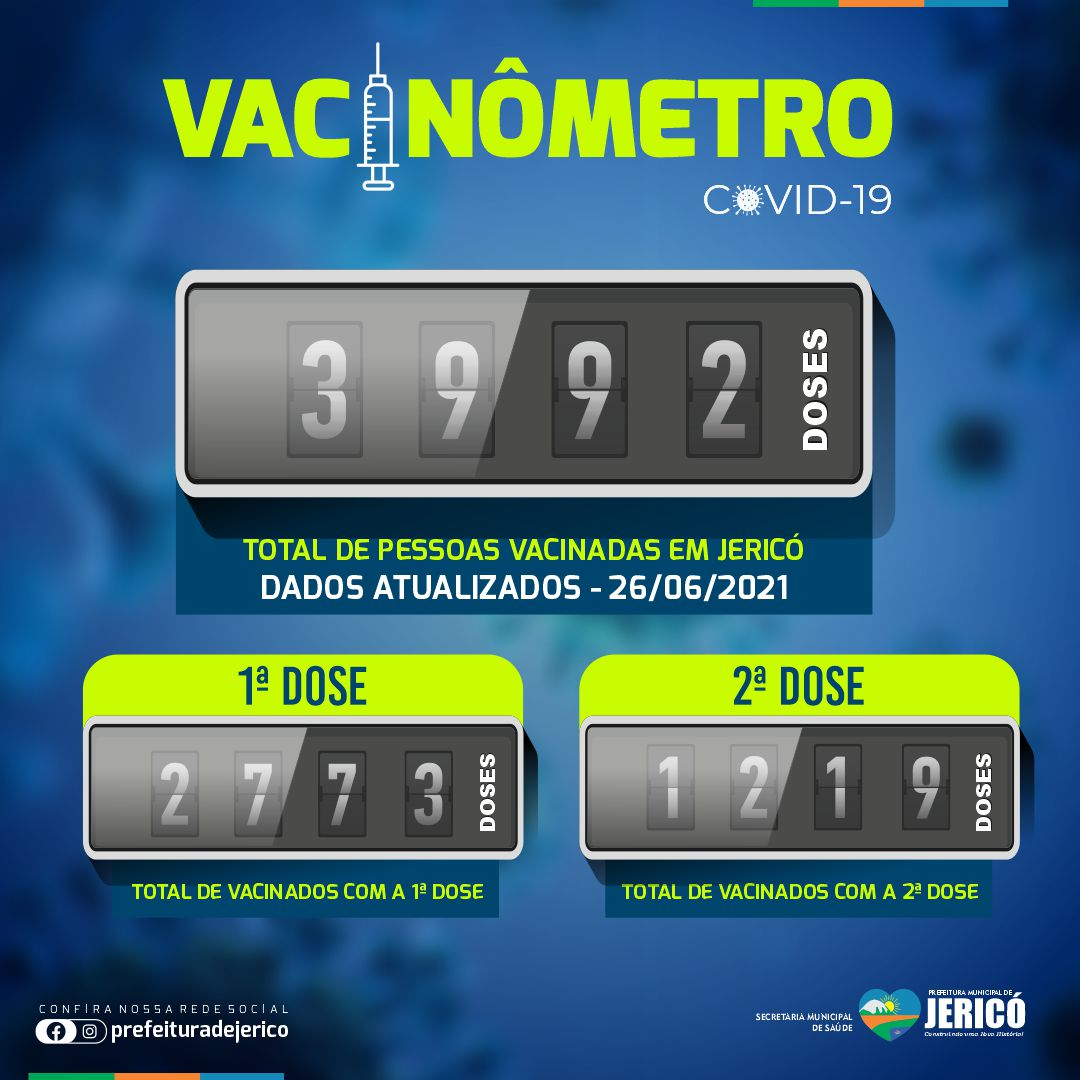You are currently viewing Vacinômetro – 26/06/2021