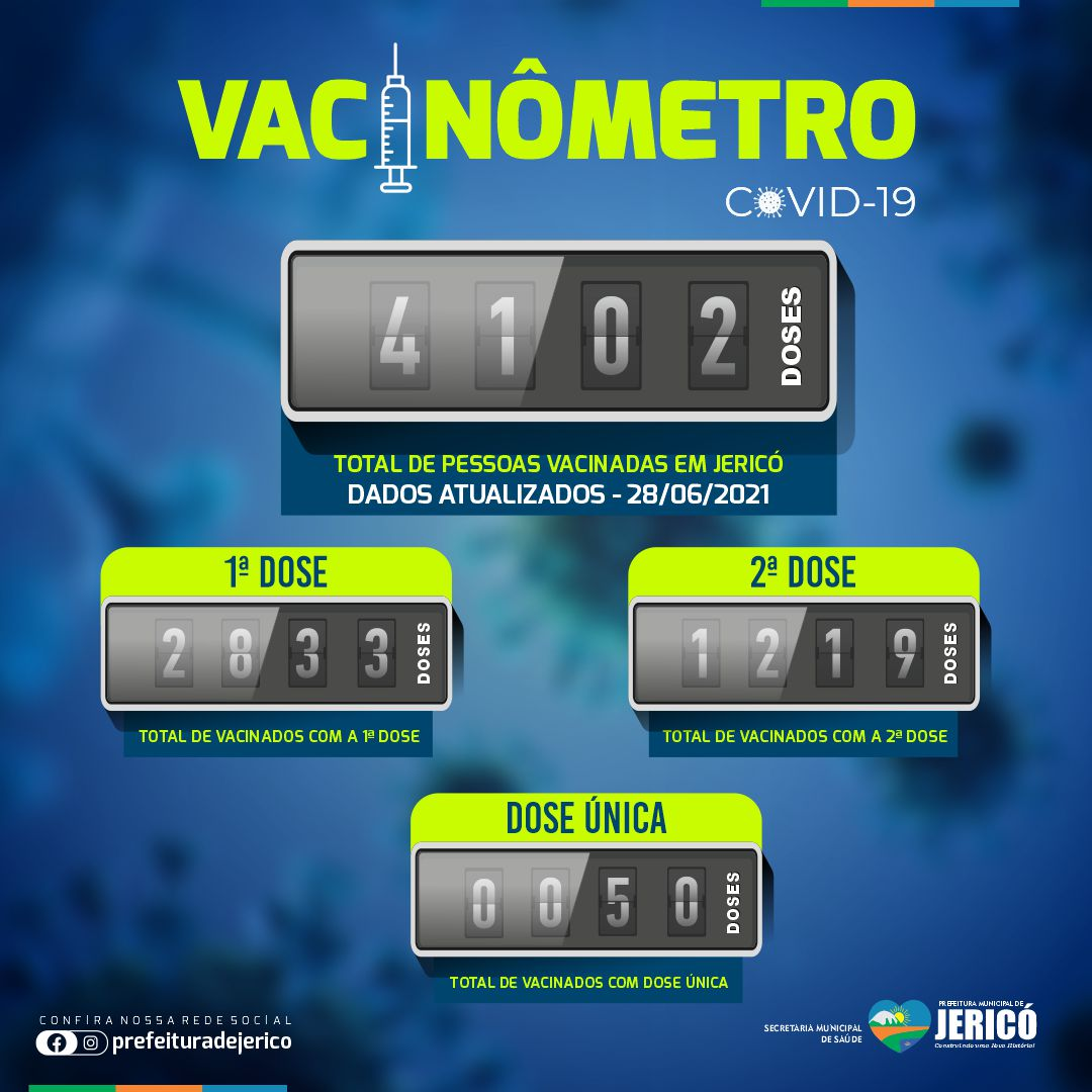 You are currently viewing Vacinômetro – 28/06/2021