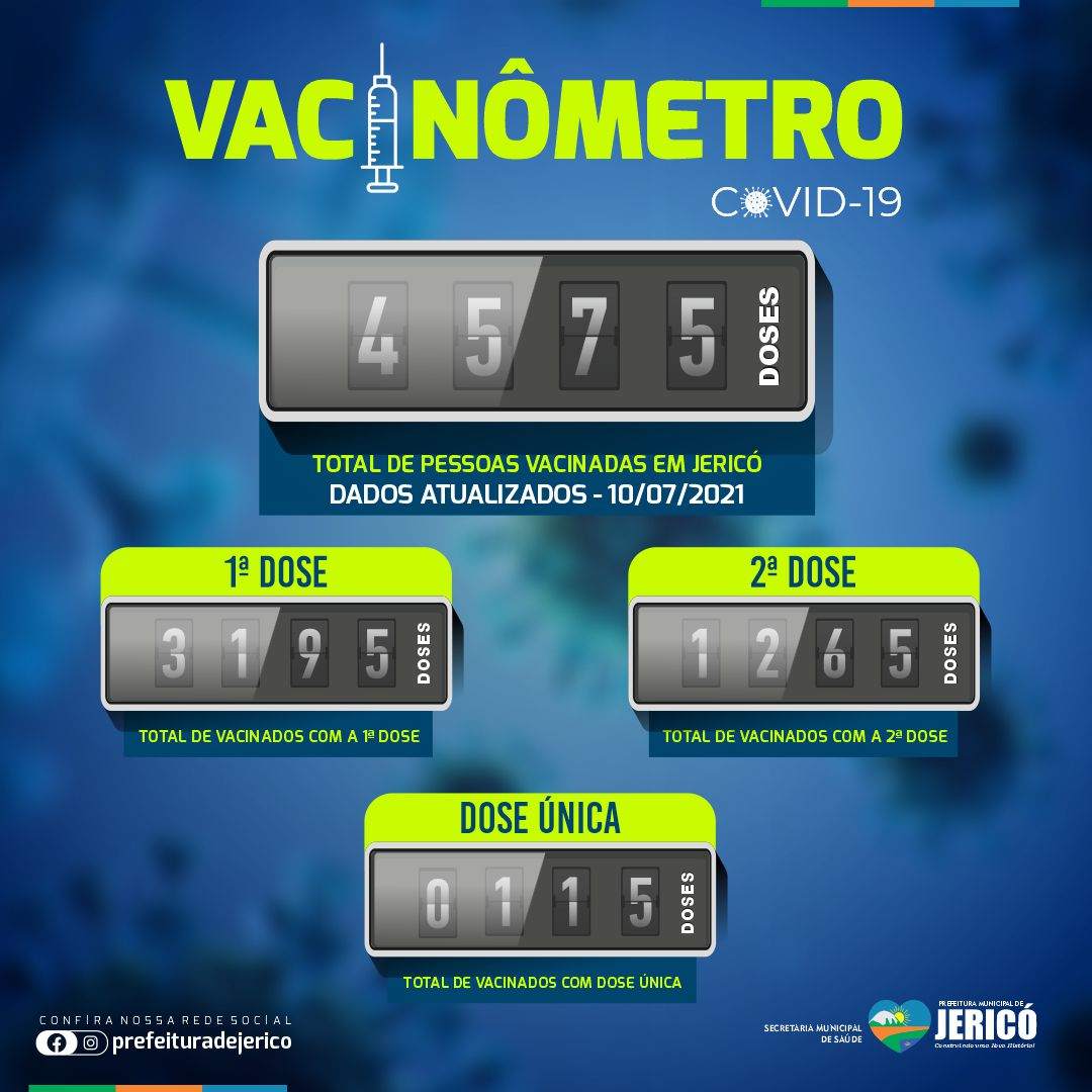 You are currently viewing Vacinômetro – 10/07/2021