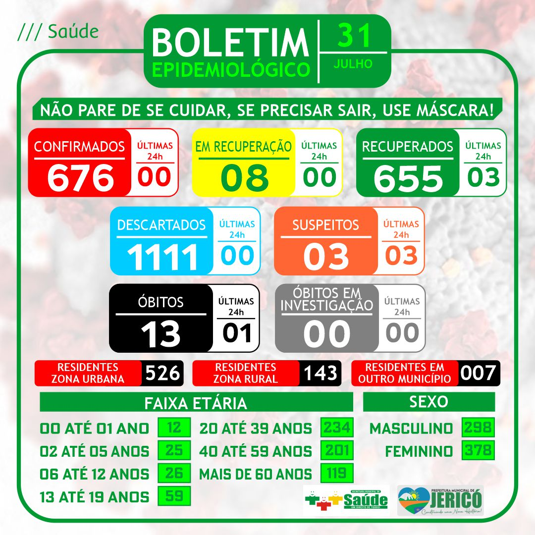 You are currently viewing Boletim – 31/07/2021
