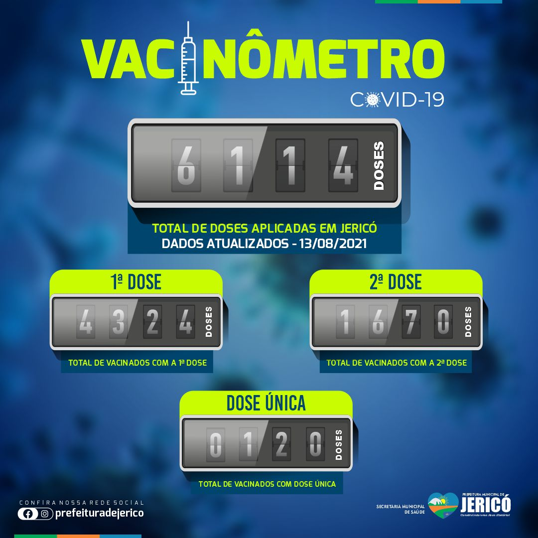 You are currently viewing Vacinômetro – 13/08/2021