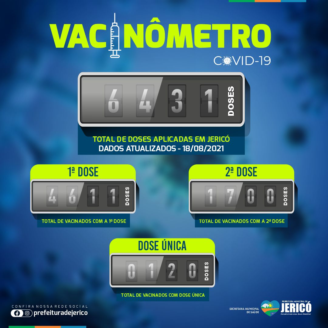 You are currently viewing Vacinômetro – 18/08/2021
