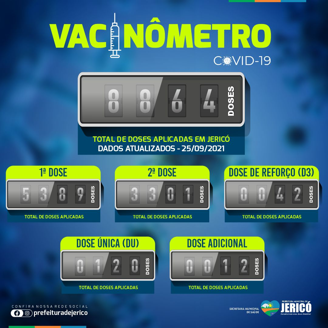 You are currently viewing Vacinômetro – 25/09/2021