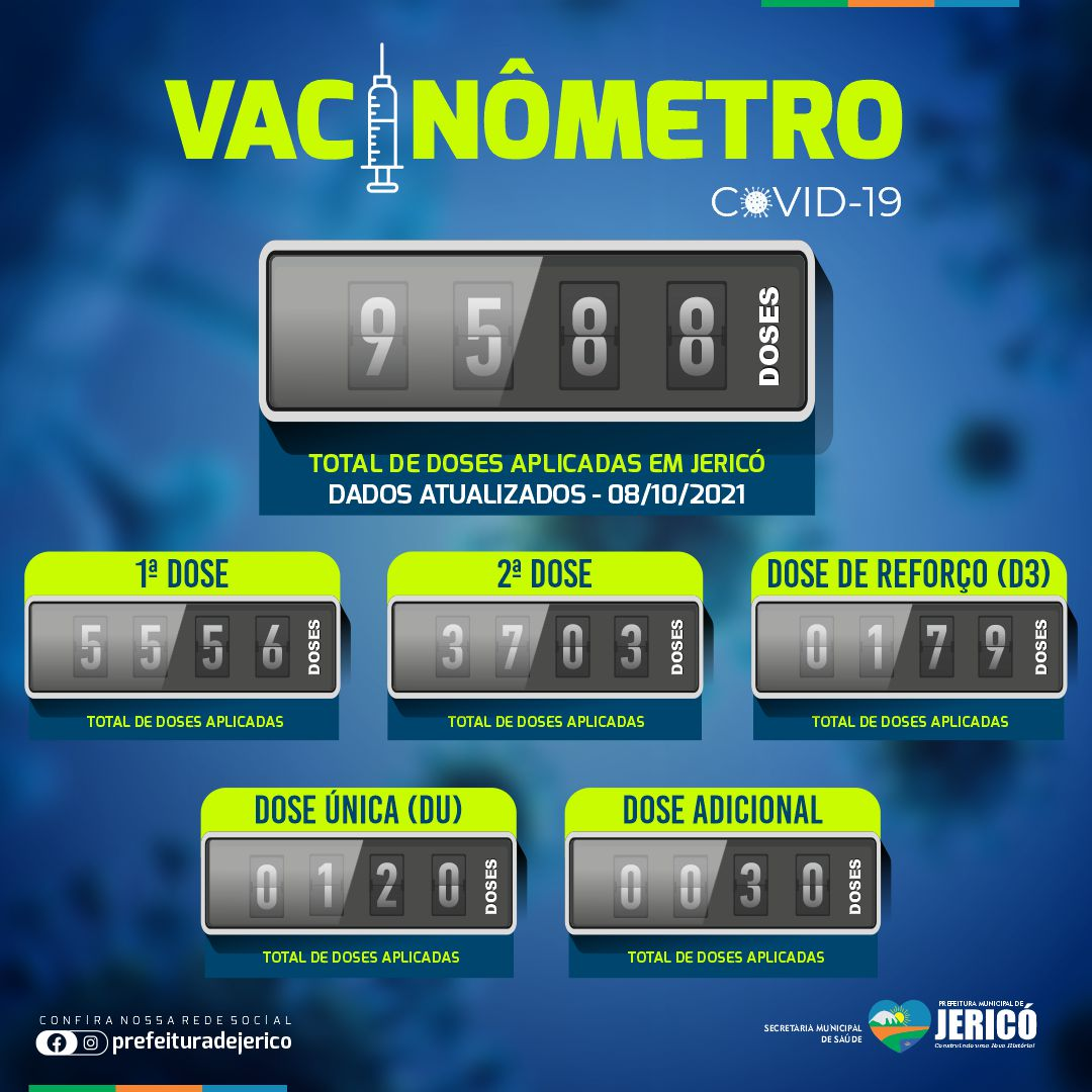 Read more about the article Vacinômetro – 08/10/2021