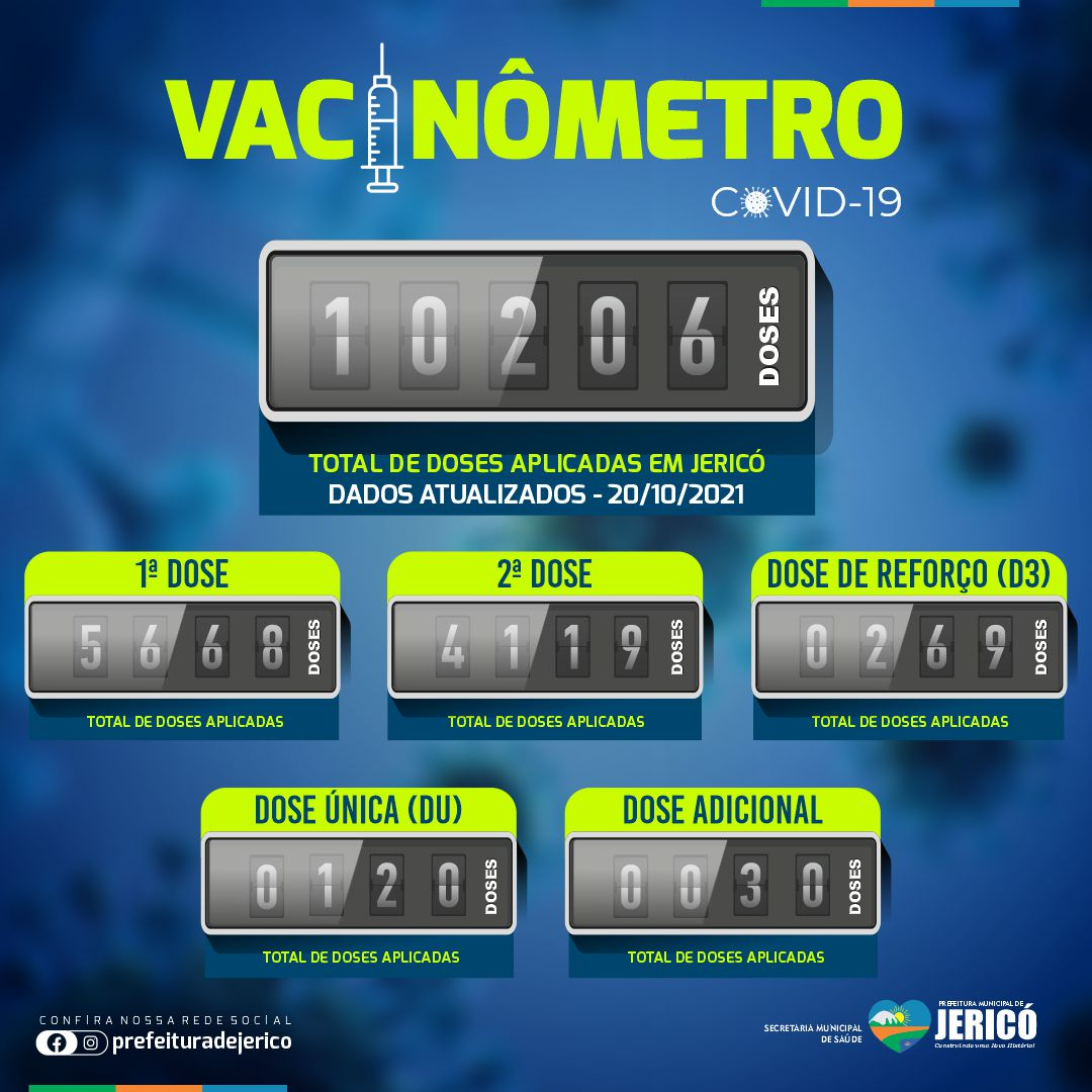 Read more about the article Vacinometro – 20/10/2021