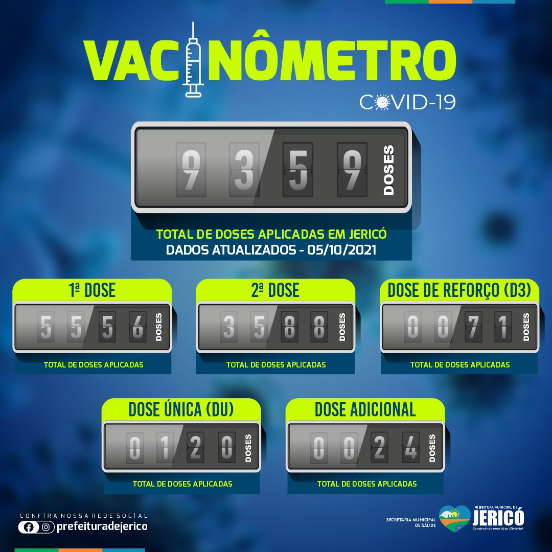 Read more about the article Vacinômetro – 05/10/2021